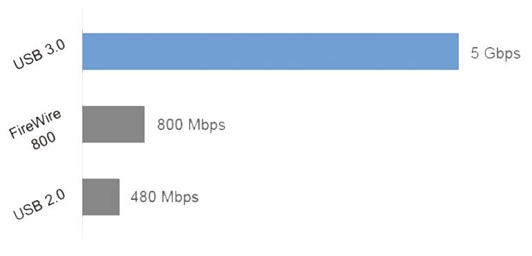 Firewire-USB 転送比較|画像