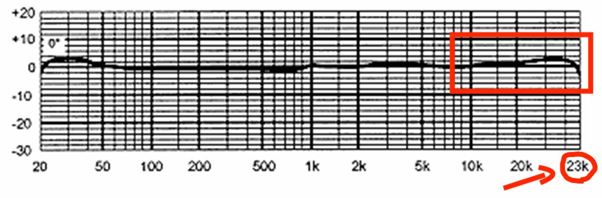 MXL2003 周波数特性|画像