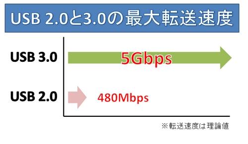 USB2.0 VS USB3.0|グラフ